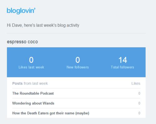 bloglovin' stats